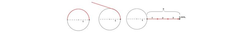 Circunferência do Pi