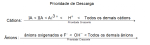 eletrolise-aquosa-1